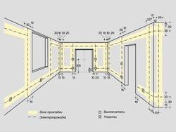 Основные правила электромонтажа электропроводки в помещениях в Махачкале. Электромонтаж компанией Русский электрик